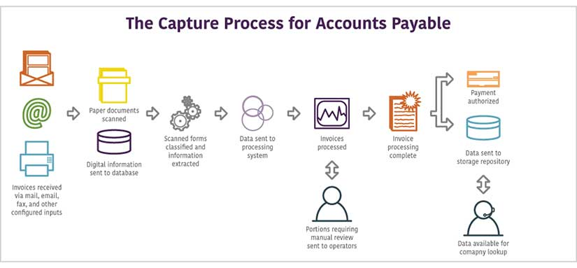 Accounts Payable Amp Invoice Processing Solutions